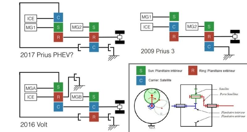 Transmission Volt Prius 4 rechargeable