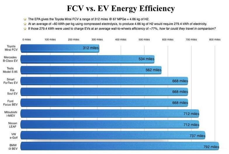 Comparaison consommation Toyota Mirai autres voitures électriques