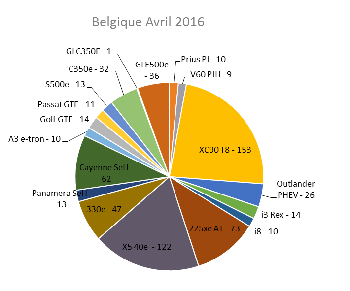 Immatriculation hybrides rechargeables Belgique avril 2016