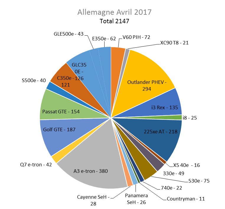 Immatriculation hybrides rechargeables Allemagne avril 2017