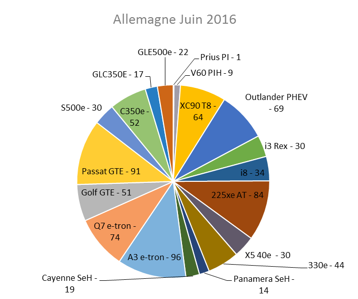 Immatriculation hybrides rechargeables Allemagne juin 2016