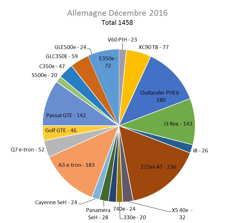 Immatriculation hybrides rechargeables Allemagne décembre 2016