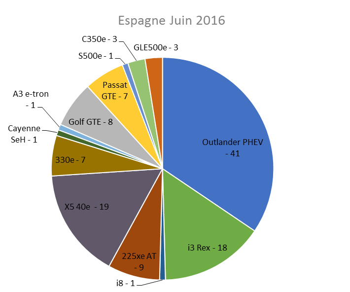 Immatriculation hybrides rechargeables Espagne juin 2016