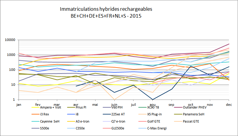Immatriculations hybrides rechargeables Europe 2015