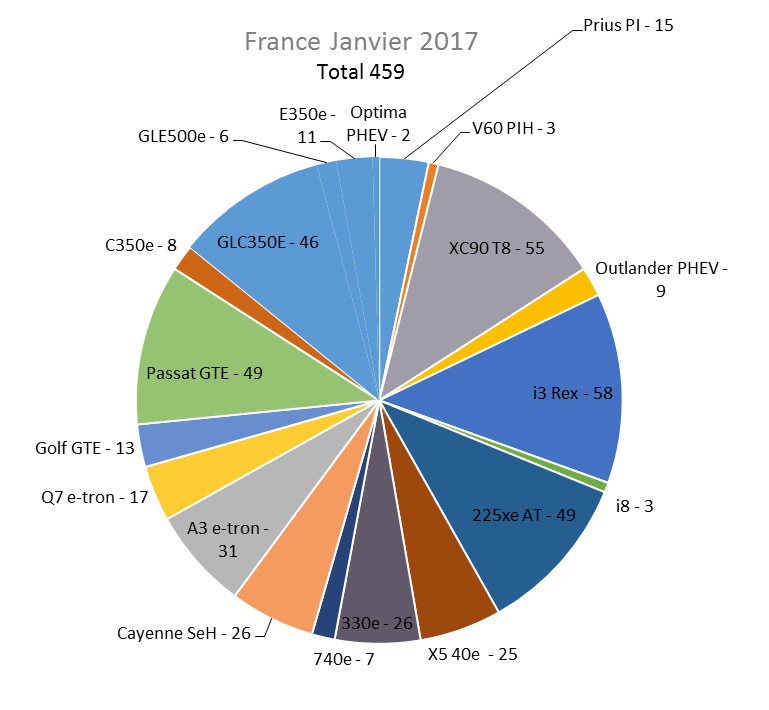 Immatriculation hybrides rechargeables France janvier 2017