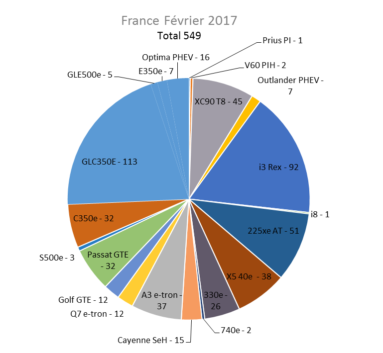 Immatriculation hybrides rechargeables France février 2017