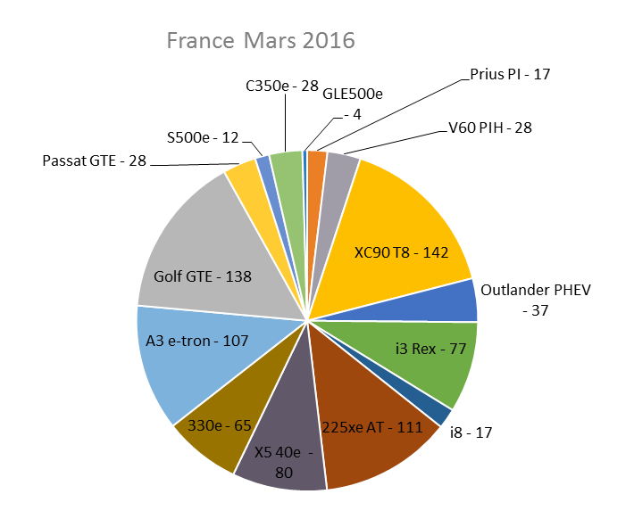 Immatriculation hybrides rechargeables France mars 2016