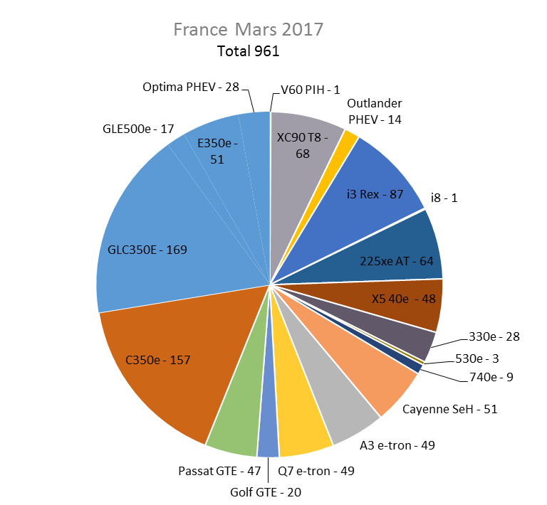 Immatriculation hybrides rechargeables France mars 2017