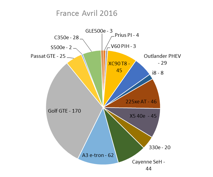 Immatriculation hybrides rechargeables France avril 2016