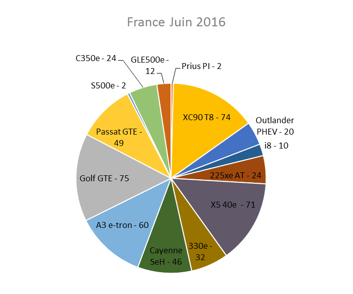 Immatriculation hybrides rechargeables France juin 2016