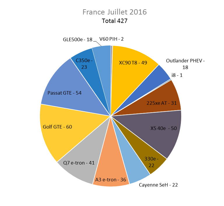 Immatriculation hybrides rechargeables France juillet 2016