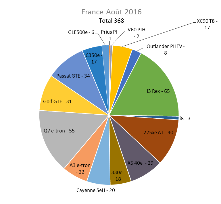 Immatriculation hybrides rechargeables France août 2016