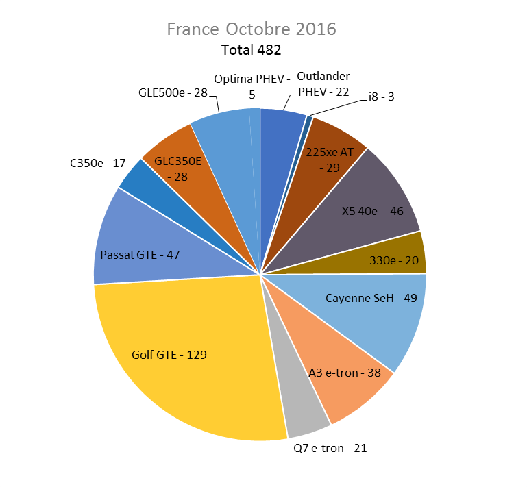 Immatriculation hybrides rechargeables France octobre 2016
