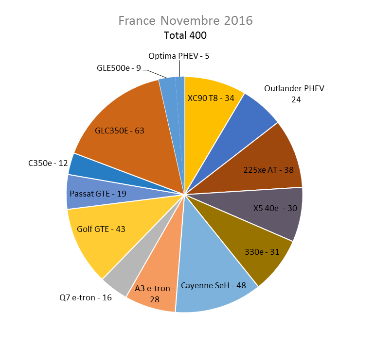 Immatriculation hybrides rechargeables France novembre 2016