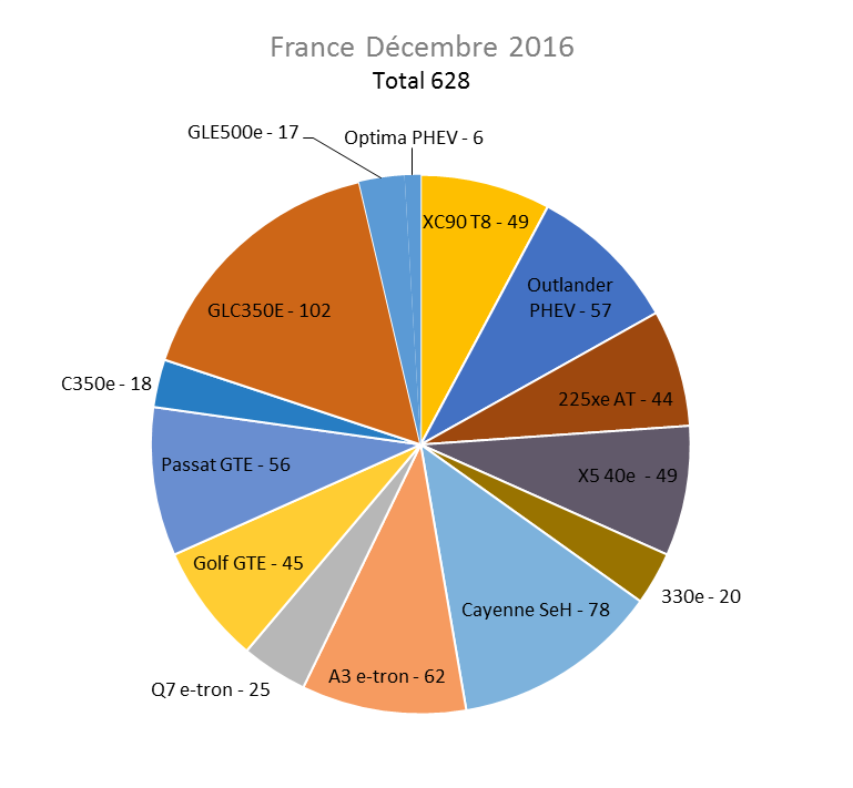 Immatriculation hybrides rechargeables France décembre 2016