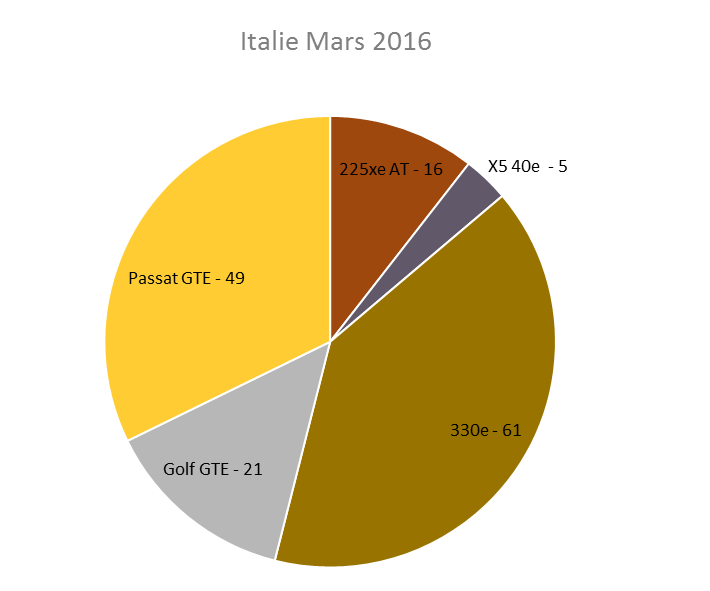 Immatriculation hybrides rechargeables Italie mars 2016