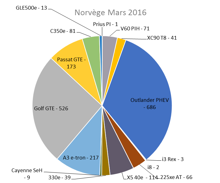 Immatriculation hybrides rechargeables Norvège mars 2016