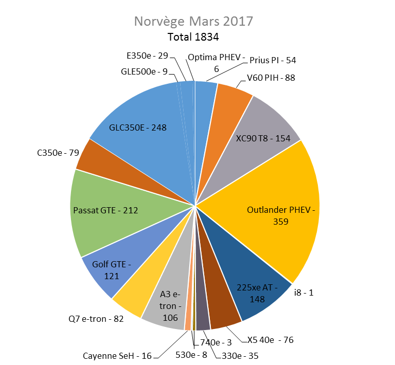 Immatriculation hybrides rechargeables Norvège mars 2017