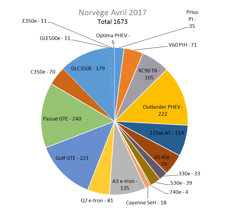 Immatriculation hybrides rechargeables Norvège avril 2017