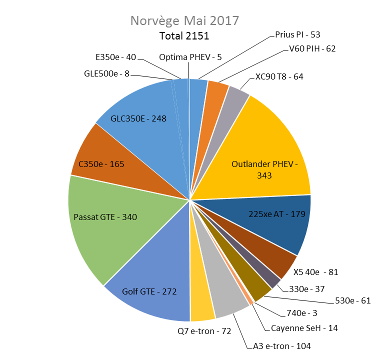 Immatriculation hybrides rechargeables Norvège mai 2017
