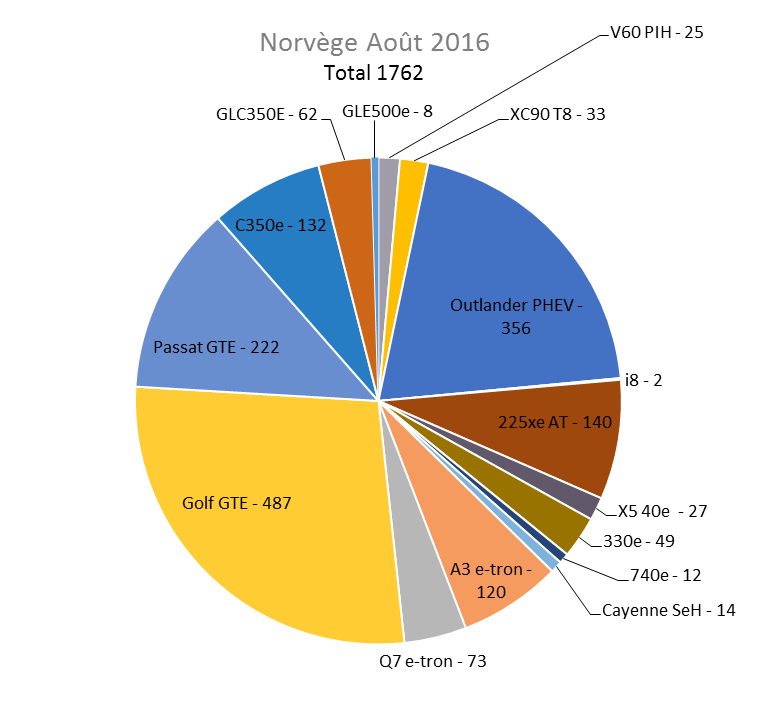 Immatriculation hybrides rechargeables Norvège août 2016