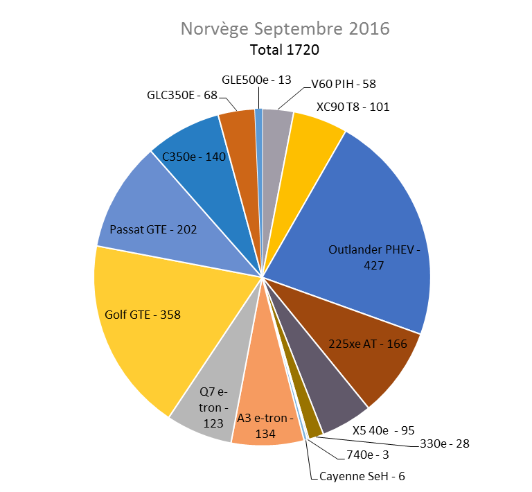 Immatriculation hybrides rechargeables Norvège septembre 2016