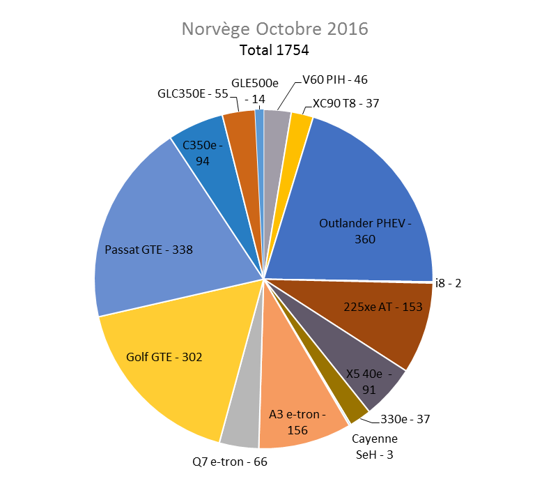 Immatriculation hybrides rechargeables Norvège octobre 2016