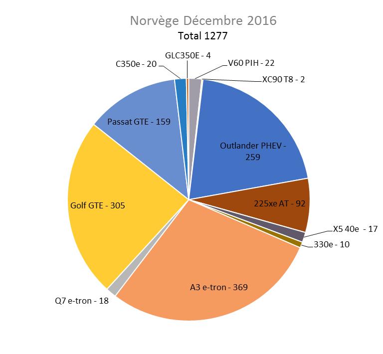Immatriculation hybrides rechargeables Norvège décembre 2016