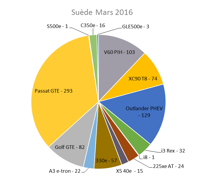 Immatriculation hybrides rechargeables Suède mars 2016