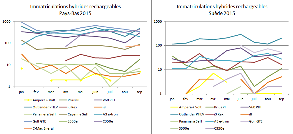 Immatriculations hybrides rechargeables Pays-Bas Suède juillet août 2015
